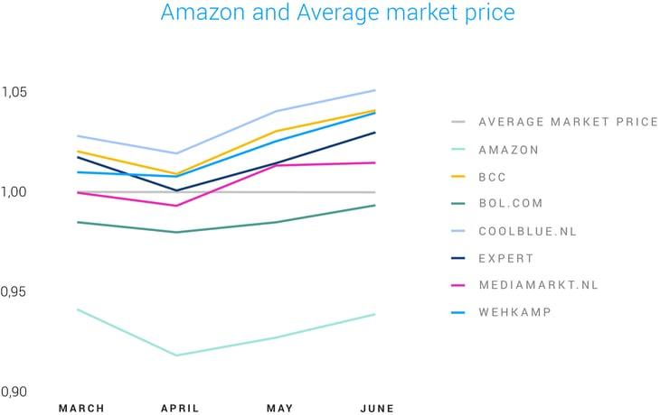 Amazon and Average market price