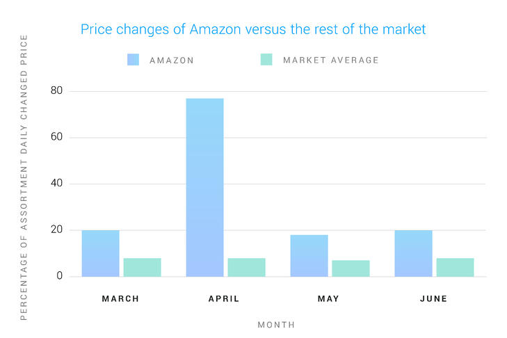 Price changes Amazon vs. the rest of the market