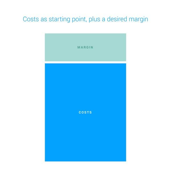 how margin works