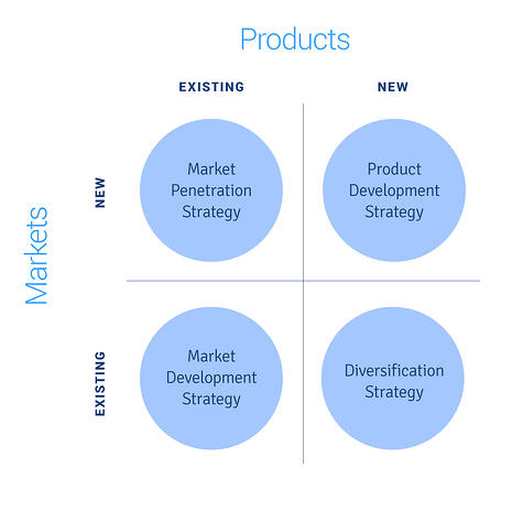 Our-quick-fix-growth-hack-using-Ansoff's-Matrix