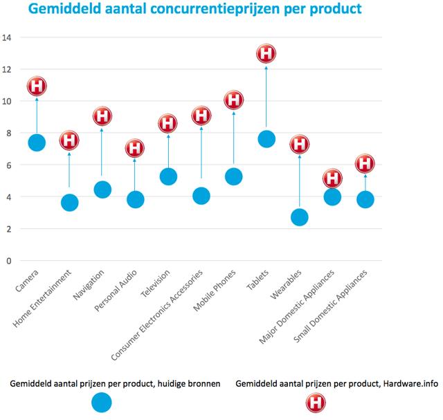 Gemiddeld aantal concurrentie-prijzen per product.png