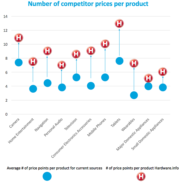 Number_of competitor prices per product.png