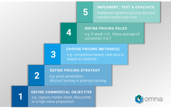 5 steps to dynamic pricing
