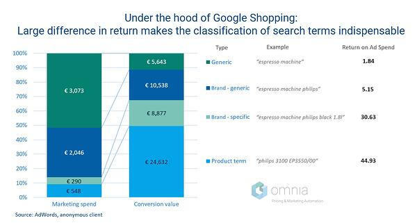 "Marketing-spend-conversion-value-chart_final"""