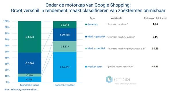 Onder de motorkap van Google Shopping: zoektermen management onmisbaar voor verhogen ROAS.
