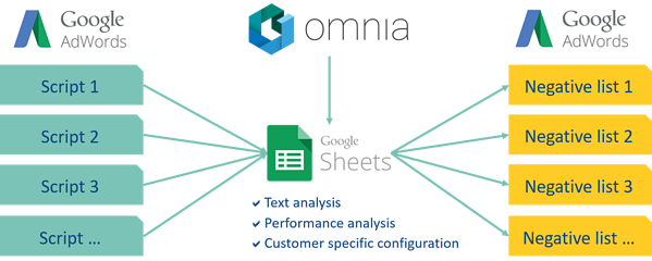 AdWords, Omnia and Google Sheets interaction