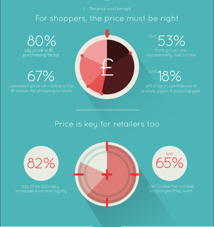 how consumers feel about prices