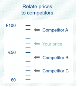 With this pricing method you set prices relative to competitors.