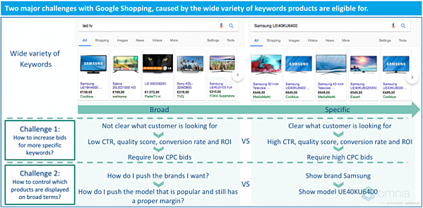 Two major challenges with Google Shopping