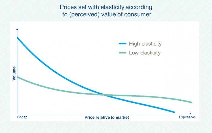 The value based pricing methods uncovers the price elasticity of products to determine consumer's willingness-to-pay