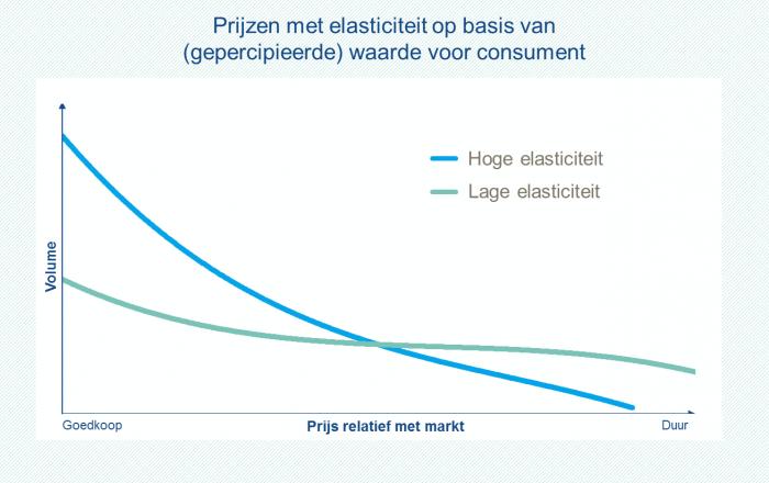 Drie dynamische prijsmethodes & hoe deze te implementeren in Omnia