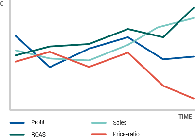 How do pricing and online marketing effect your sales and profit? How does pricing effect your return on ad spend?