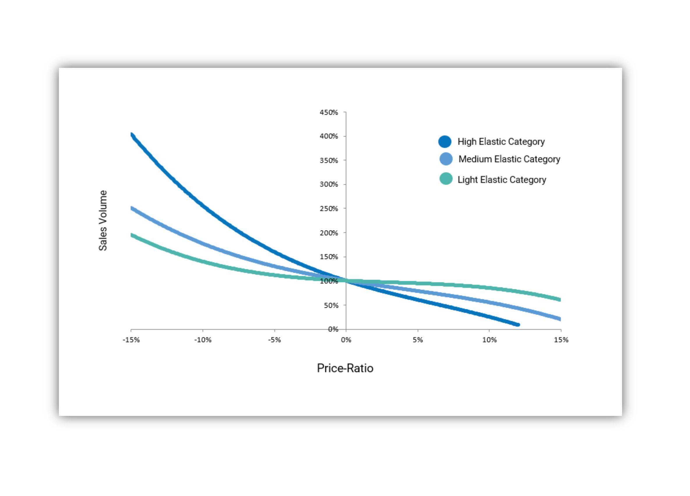 Omnia Dynamic Pricing - Price Elasticity