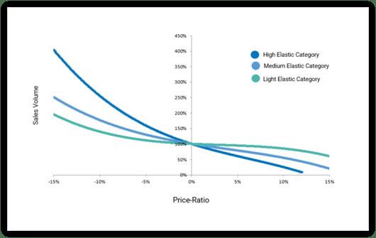 Race to the bottom - price elasticity