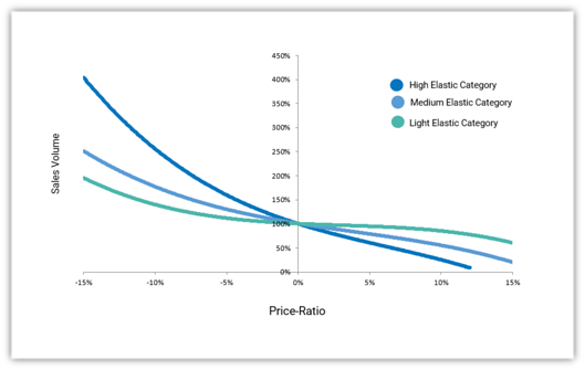 Race to the bottom - price elasticity