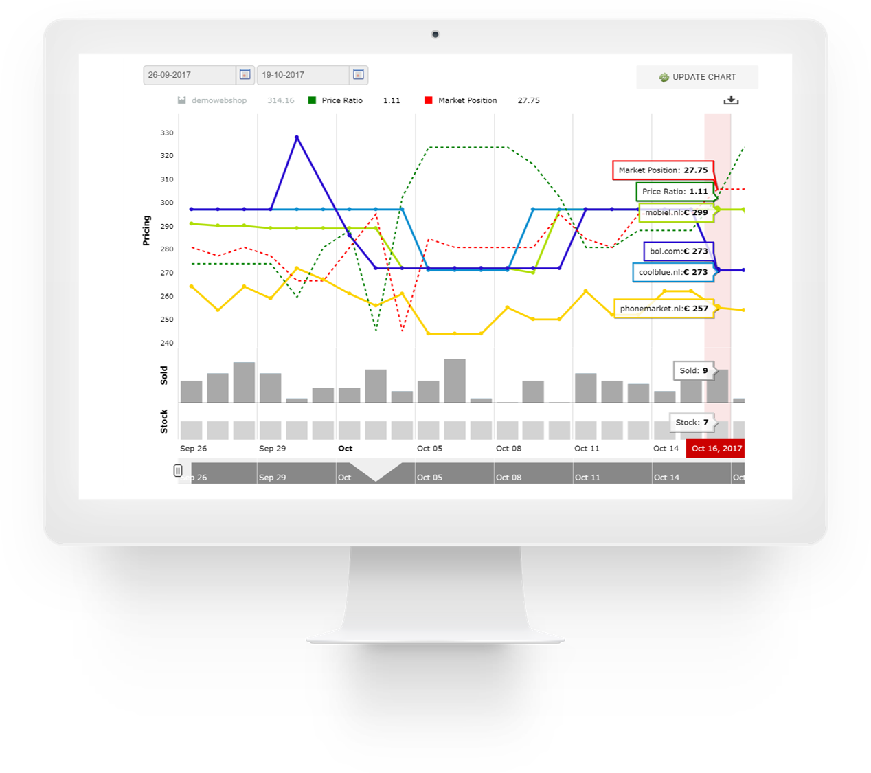 Omnia Pricewatch - Pricing data