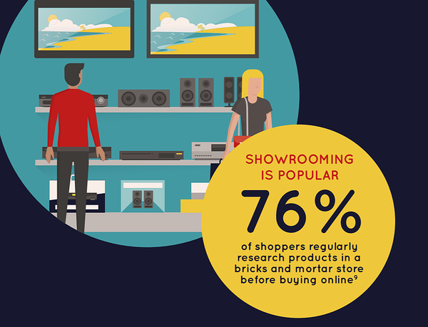 76% of shoppers research products online before buying in-store