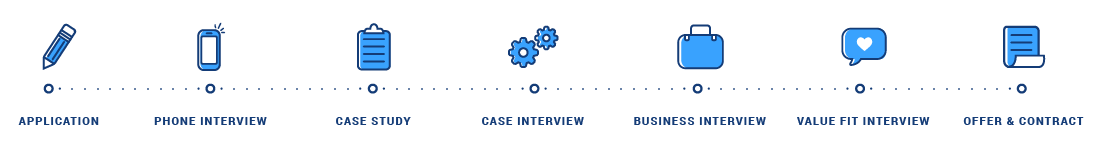Image of interview and application process for traineeship